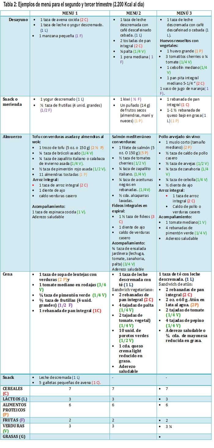 Trimestre ejercicios pdf embarazadas segundo para